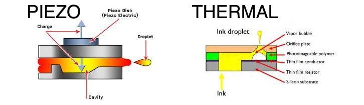 هد پرینتر های جوهر افشان چیست و چگونه کار می کند؟